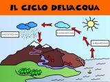 Ciclo del agua color ITA