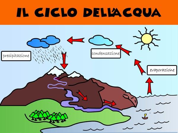 00003 Il Ciclo Della Acqua Angolo Dei Bimbi