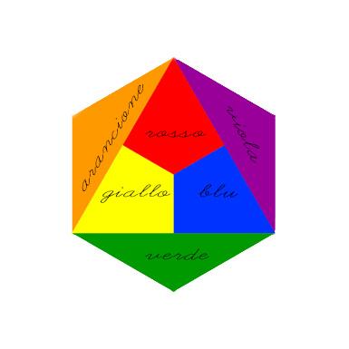 00002 Geografia Colori Primari E Secondari Angolo Dei Bimbi